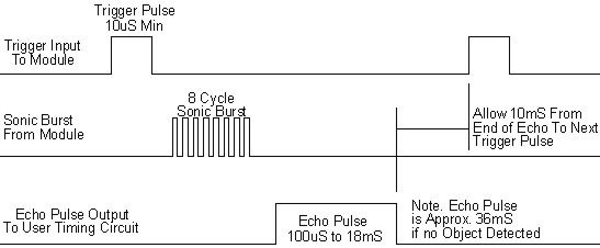 MSU04_Chronogram