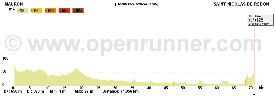Rando-2011-4jours-J2-Mauron-Redon-Elevation