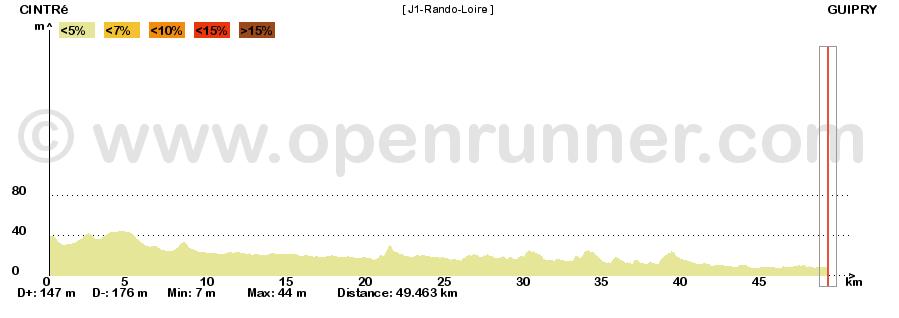 Rando-2012-Loire-J1-Elevation