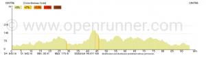 Elévation du parcours Cintre-Medreac-Cintre